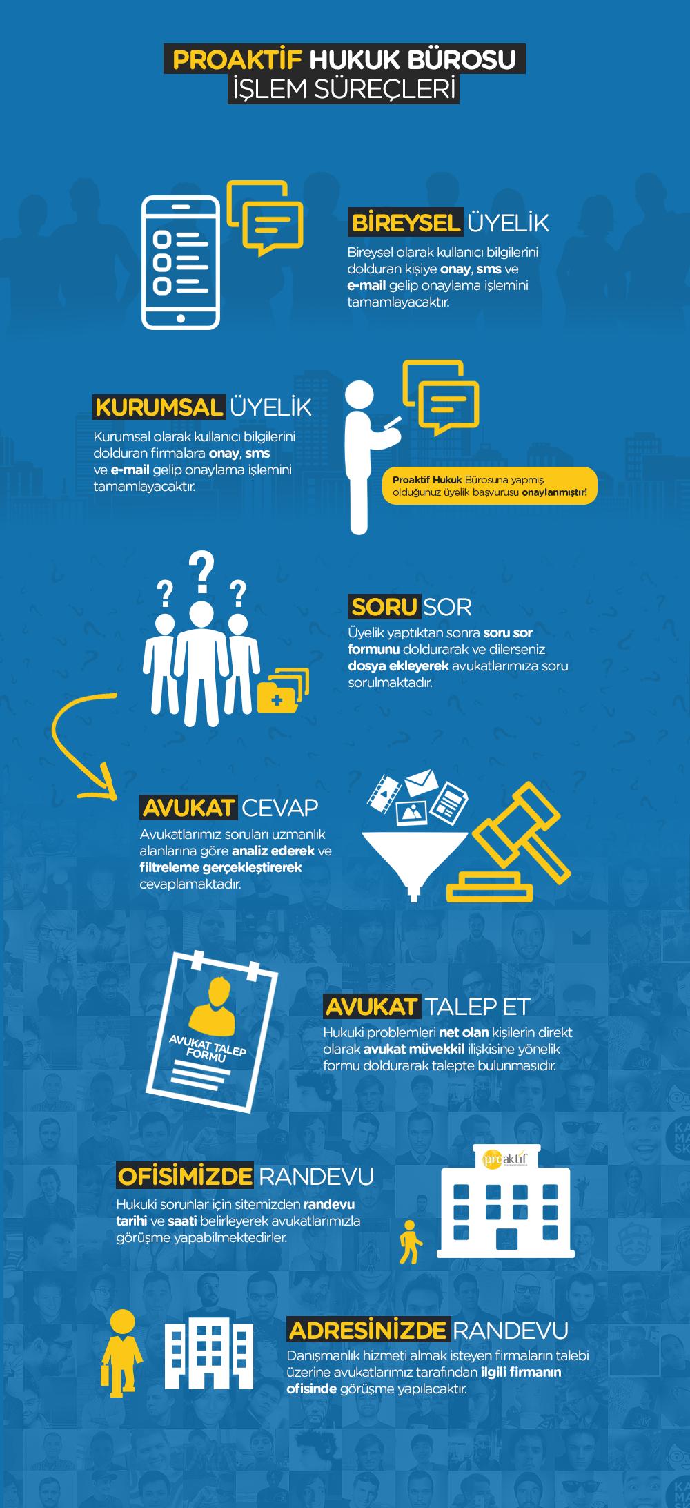 Proaktif Hukuk Infografik